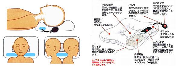 エア・コアの形状