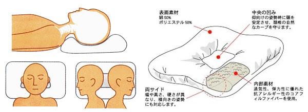 トライ・コアの形状